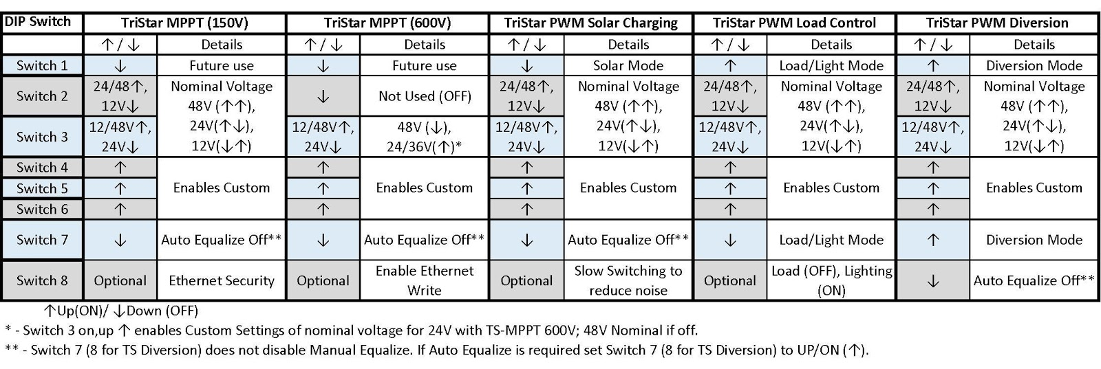 General DIP Switch Custom Settings Tables TSMPPT, TS.jpg